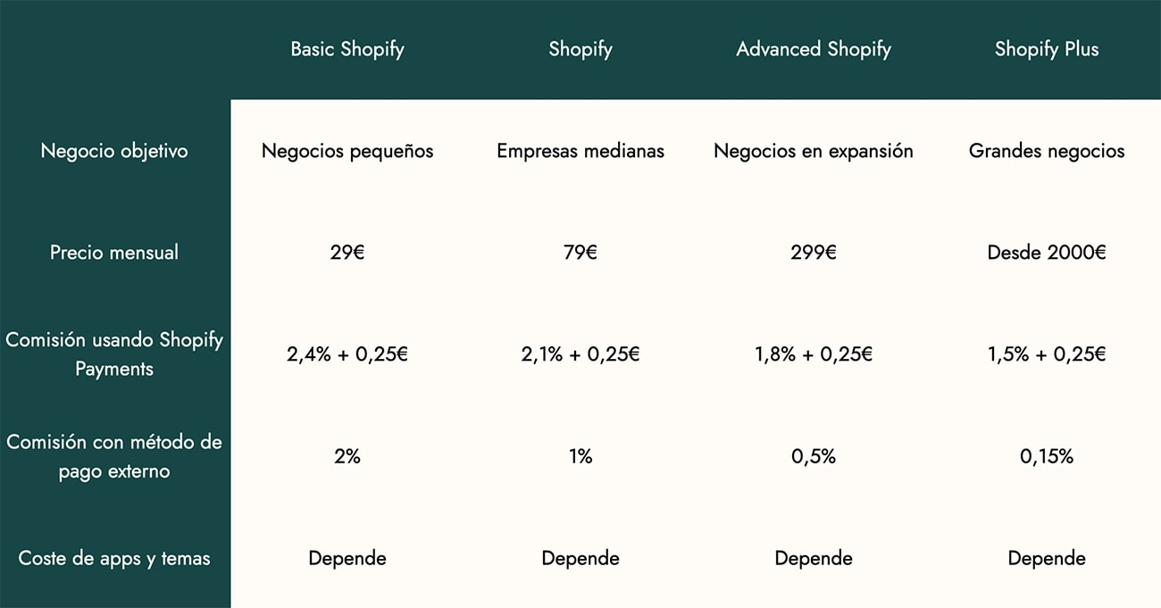 Costes Shopify y Shopify Plus
